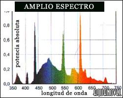 Curvas de radiación del tubo tipo amplio espectro