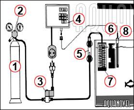 Un equipo autónomo de abonado con CO2 para plantas acuáticas aparte de por la botella que contiene el gas está formado por los siguientes componentes: